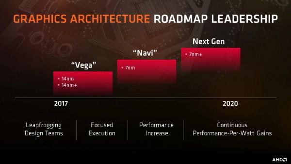 GFX10, Navi, AMD