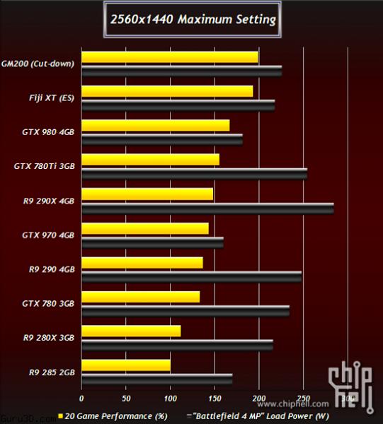AMD Fiji XT и AMD Bermuda XT