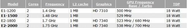 AMD, Brazos 2.0, E2-2000, E1-1500