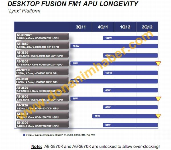 AMD CPUAPU Roadmap 2012