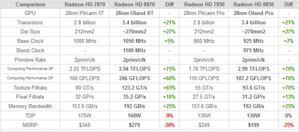 AMD Radeon HD 8870 и HD 8850
