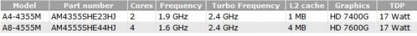 AMD, A4-4355M, A8-4555M