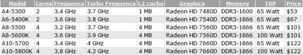 AMD, Piledriver, Trinity