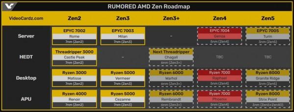 AMD Zen5 HWiNFO