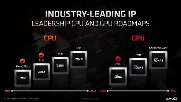 AMD, Zen 3, Zen 3+, Zen 4, Milan, Genoa, AM4, AM5, Ryzen