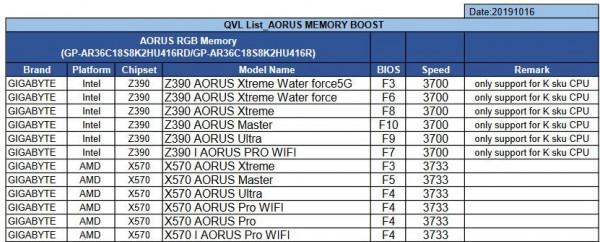 Gigabyte AORUS RGB DDR4