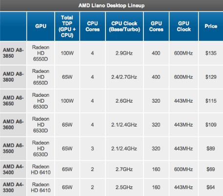 APU AMD A4-3300 и A4-3400