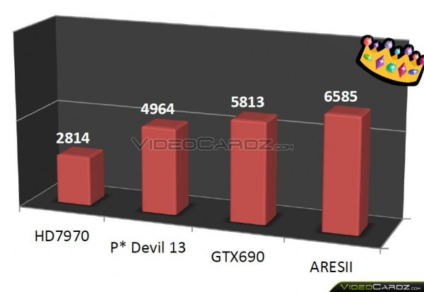ASUS ARES2 ARES2-6GD5
