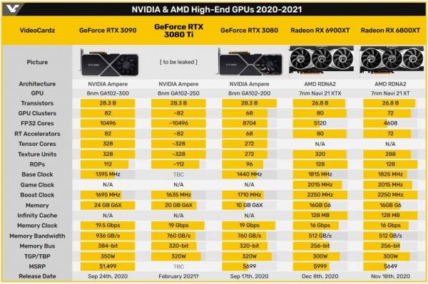 ASUS ROG GeForce RTX 3080 Ti Strix