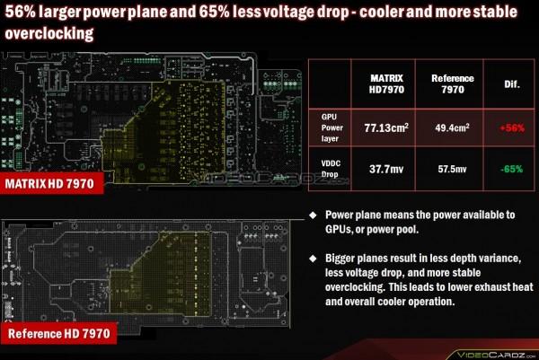 ASUS ROG Matrix HD 7970 Platinum