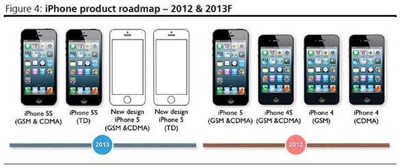 Apple iPhone роадмап