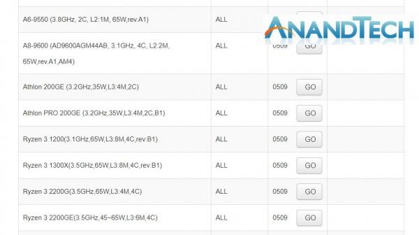 Athlon 200GE и Athlon Pro 200GE