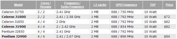 Celeron J1800, J1900 и Pentium J2900