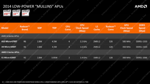 AMD Beema и Mullins
