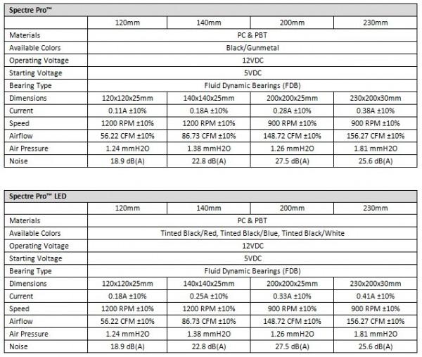 BitFenix Spectre Pro и Spectre Pro LED