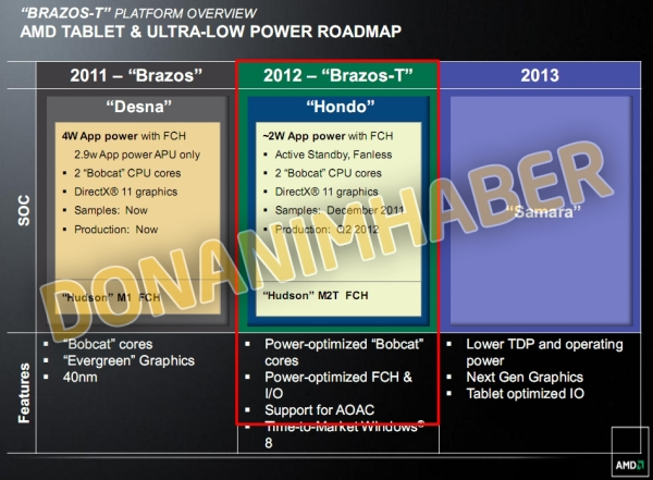 AMD Brazos-T