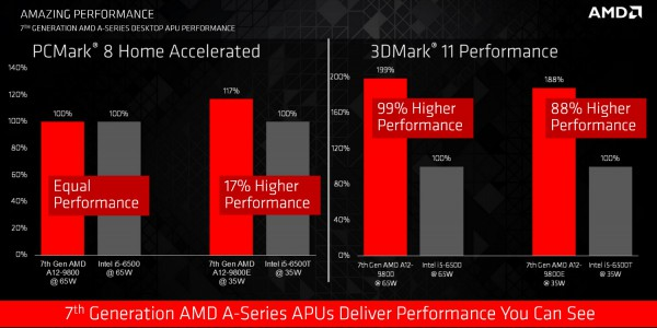 APU A-Series AMD Bristol Ridge