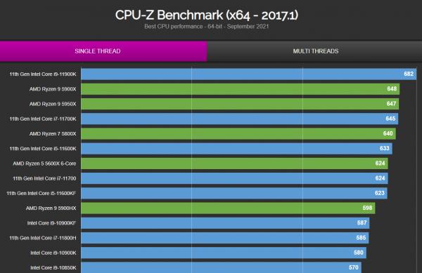 Core i9-12900K