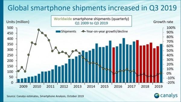 Canalys, Samsung Electronics, Apple, Xiaomi, Oppo, vivo