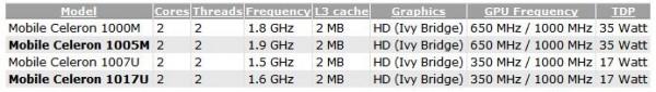 Intel Celeron 1005M и 1017U