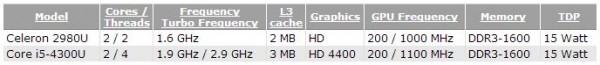 Celeron 2980U и Core i5-4300U