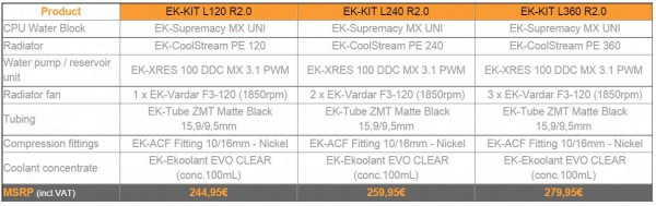 EK Water Blocks, EK-KIT L120 R2.0, L240 R2.0, L360 2.0