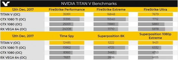 NVIDIA GeForce GTX TITAN V