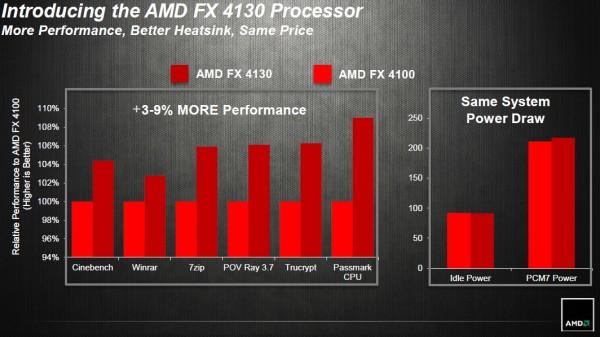 AMD FX-4130