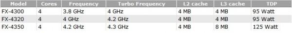 AMD FX-4300, FX-4320, FX-4350