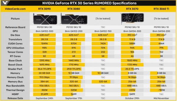 GA102-150-KD-A1, NVIDIA, GeForce RTX 30
