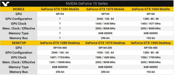 GeForce, GTX 1080, GTX 1070, GTX 1060