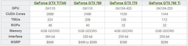 NVIDIA GeForce GTX 700