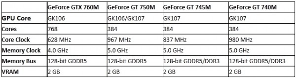 NVIDIA, GeForce, GTX 760M