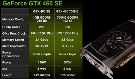 Видеокарт NVIDIA GeForce GTX 460 SE