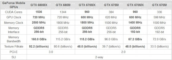 NVIDIA, GeForce, GTX 675MX