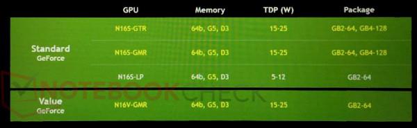 GeForce 920MX, 930MX, 940MX