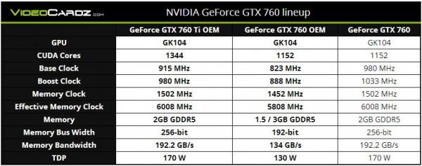 NVIDIA GeForce GTX 760 Ti OEM и GTX 760 OEM