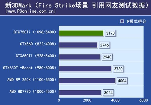 GeForce GTX 750 Ti Fire Strike