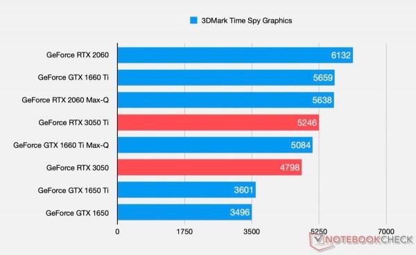 NVIDIA GeForce RTX 3050 Laptop, RTX 3050 Ti Laptop, GA107