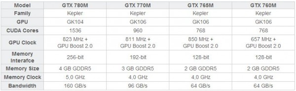 GeForce GTX 700M