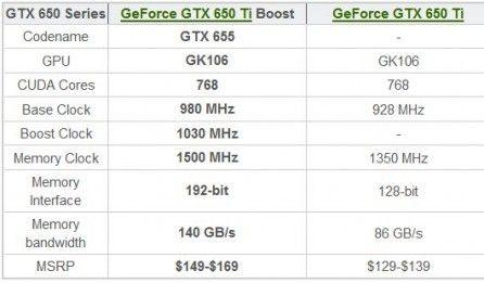 Geforce GTX 650 Ti Boost Edition характеристики