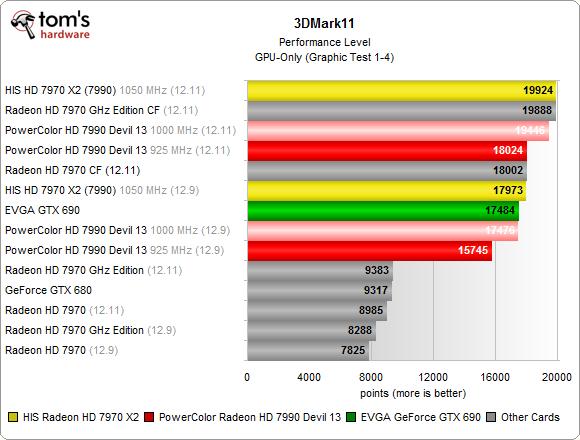 HIS Radeon HD 7970 X2