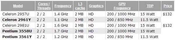 Celeron 2957U, 2981U, Pentium 3558U, 3561Y