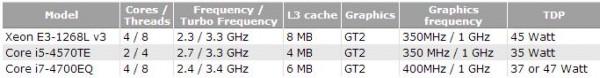 Xeon E3-1268L v3, Core i5-4570TE, Core i7-4700EQ