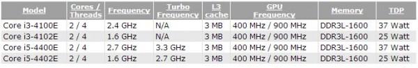 Core i3-4100E, i3-4102E, i5-4400E, i5-4402E