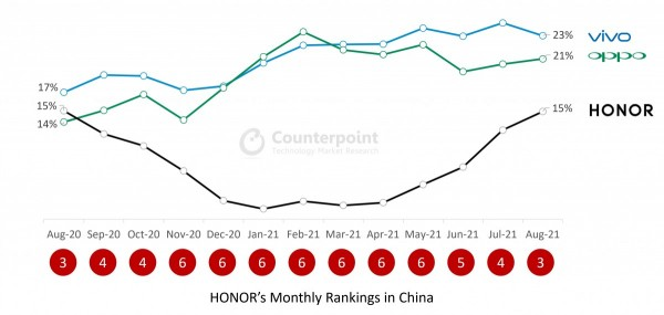 Honor, Counterpoint Research