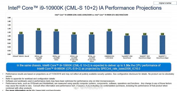 Core i9-10900K, Intel, Comet Lake-S