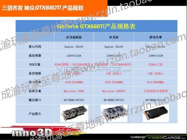 Inno3D GTX 660 Ti iChill 3 GB, Inno3D GTX 660 Ti iChill HerculeZ 2000X, Inno3D GTX 660 Ti 2GB