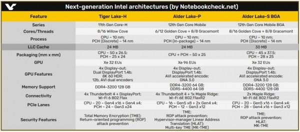 Intel, Tiger Lake-H, Alder Lake-P, Alder Lake-S