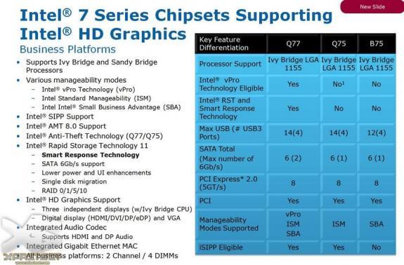Intel 7 Series
